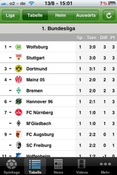 iLiga Bundesliga Tabelle